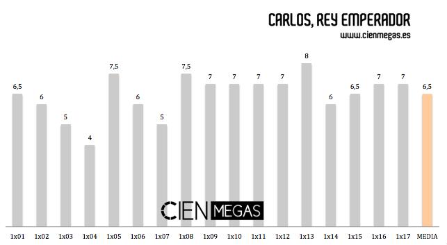 Notas Carlos Rey Emperador serie tve CIEN MEGAS