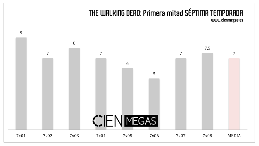 notas-the-walking-dead-primera-mitad-septima-temporada-cien-megas